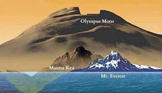 کوه منظومه شمسی