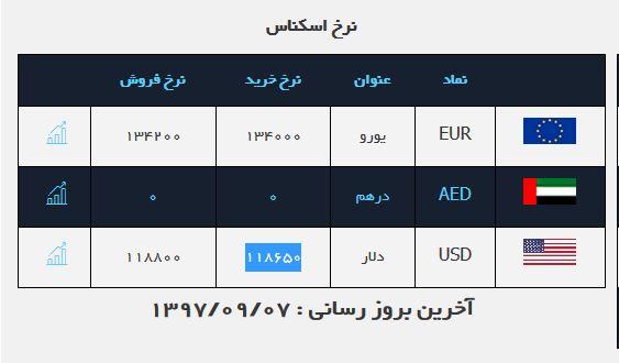 قیمت ارز در بازار آزاد امروز 7 آذر 97/ قیمت دلار
