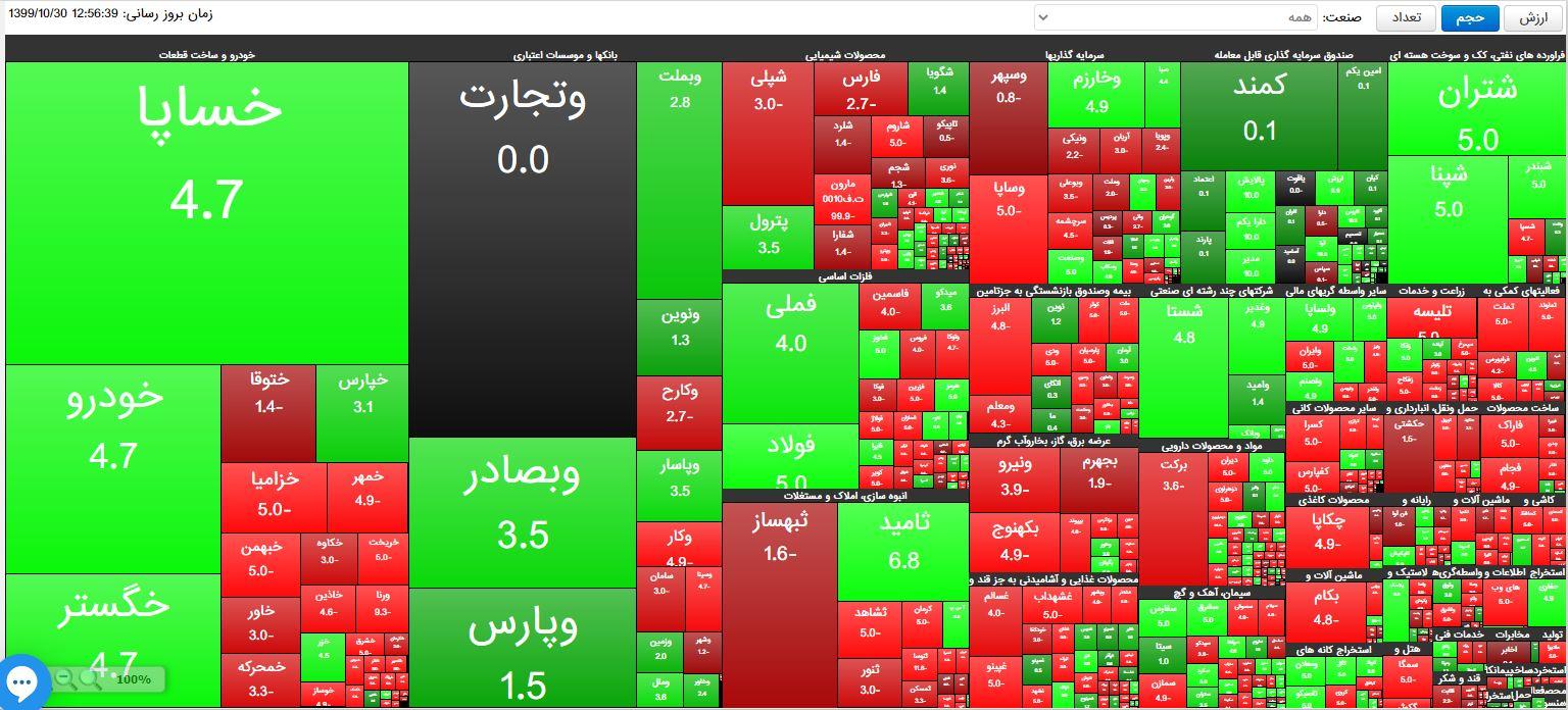 بورس تهران در پایان معاملات سبزپوش شد +نمودار