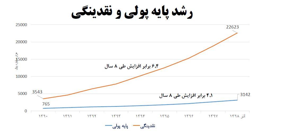 بدهی ۵۰۰ هزار میلیاردتومانی دولت