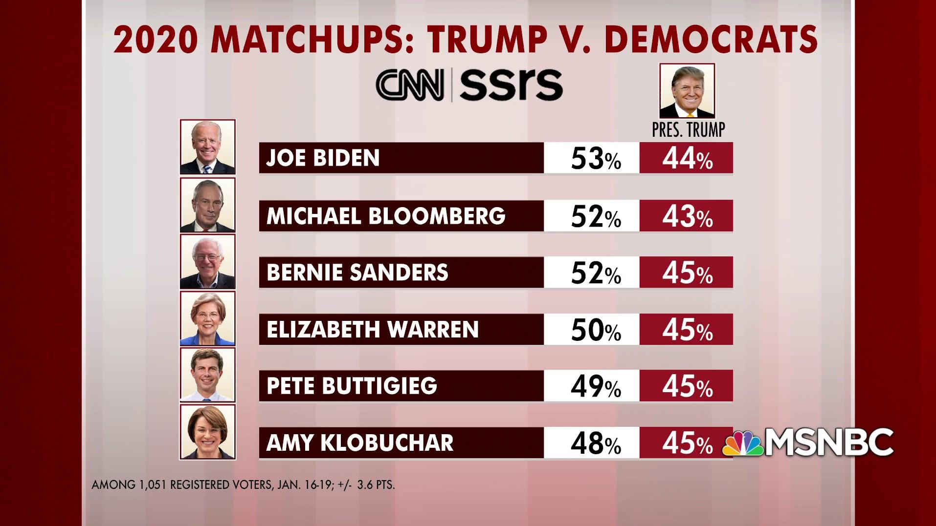 نظرسنجی «سیانان»: تمام نامزدهای دموکرات ترامپ را شکست میدهند