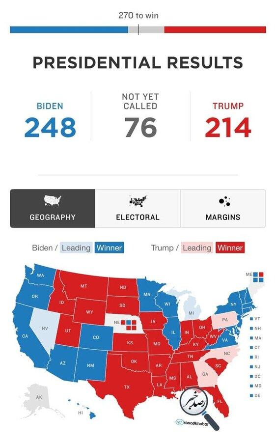 جدیدترین وضعیت الکترال نامزدها | پایان ترامپ؟