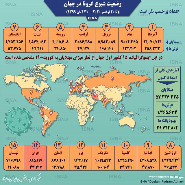 اینفوگرافیک / آمار کرونا در جهان تا ۳۰ آبان
