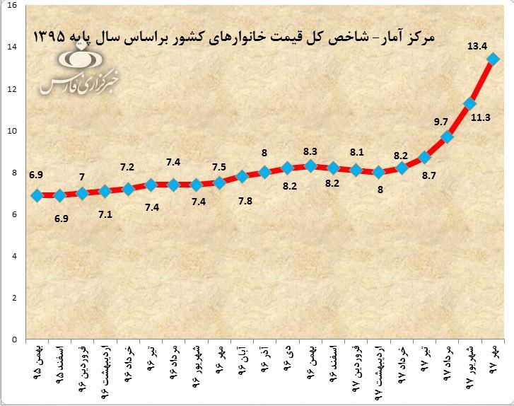 رب گوجه پیشتاز گرانی در مهرماه +نمودار