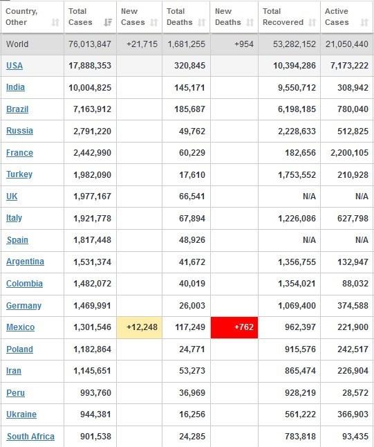 تازه ترین آمار کرونا/مبتلایان هندی ۱۰ میلیونی شدند