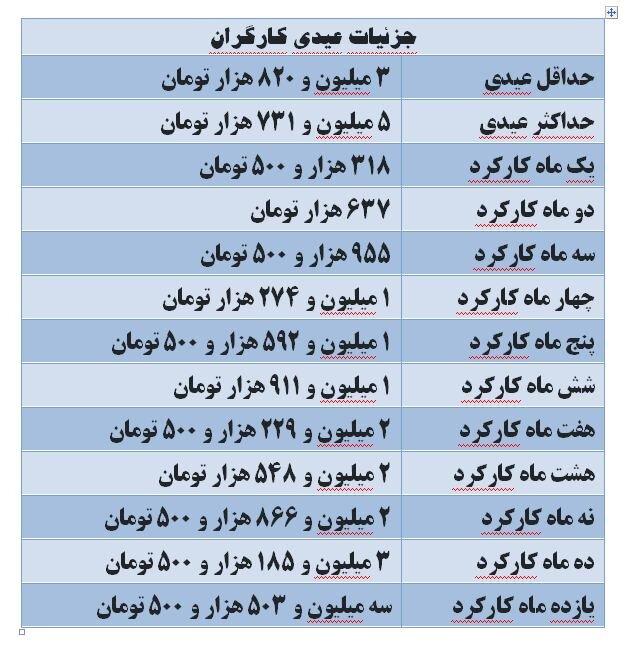 عیدی امسال کارگران چقدر شد؟ +جدول