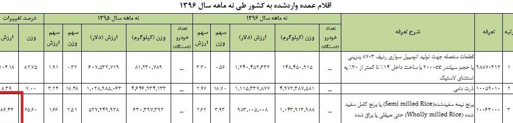 ایران ۱میلیارد دلار برنج خرید +جدول