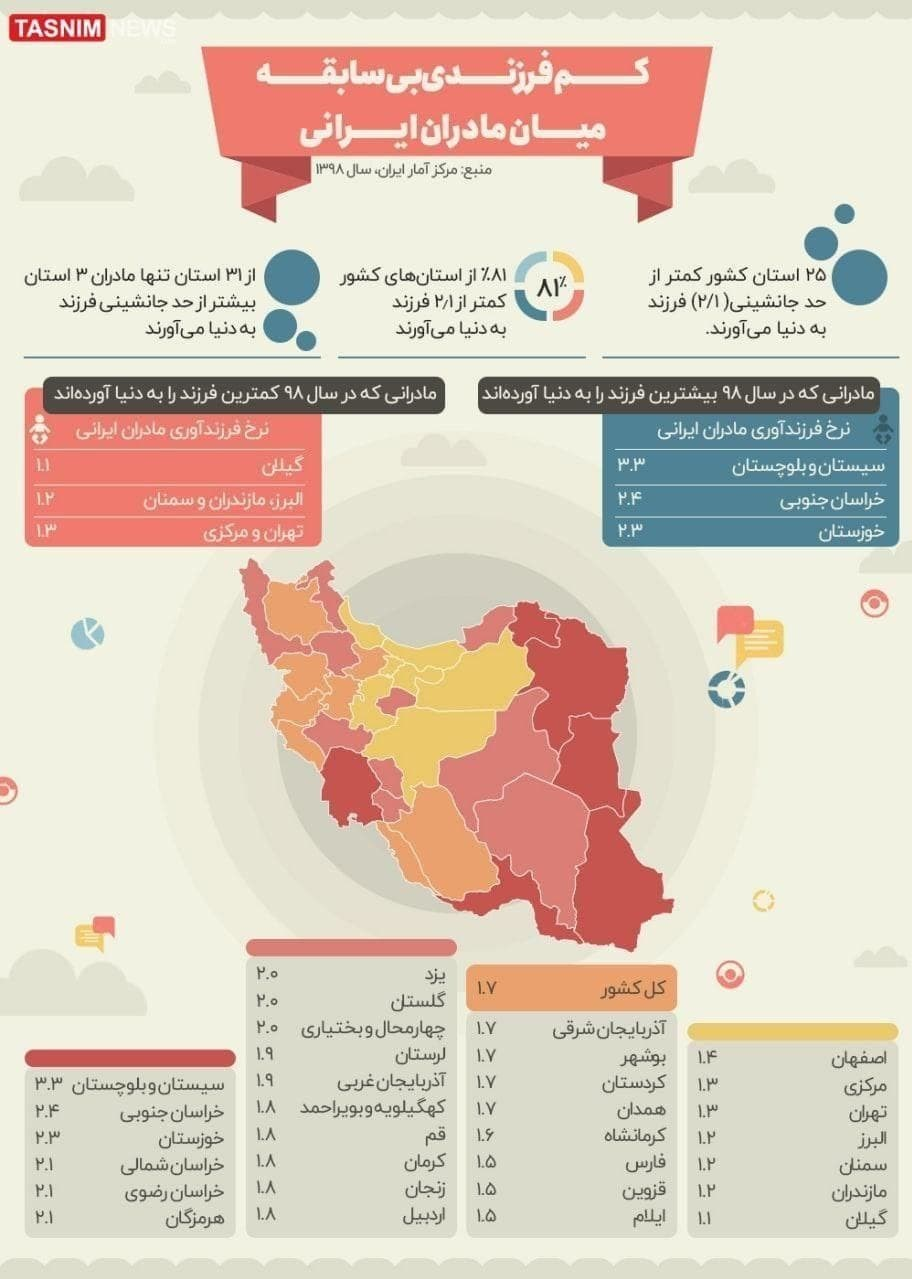 وضعیت جمعیتی ایران