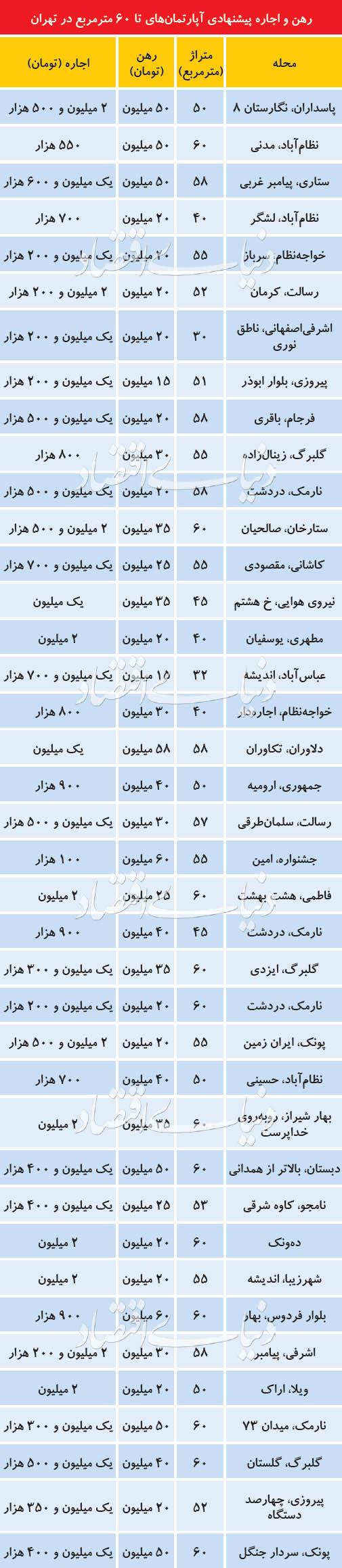 قیمت خانههای ۵۰ متری در تهران+جدول