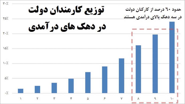 آمارهای عجیب درباره حقوق کارمندان دولت +جدول