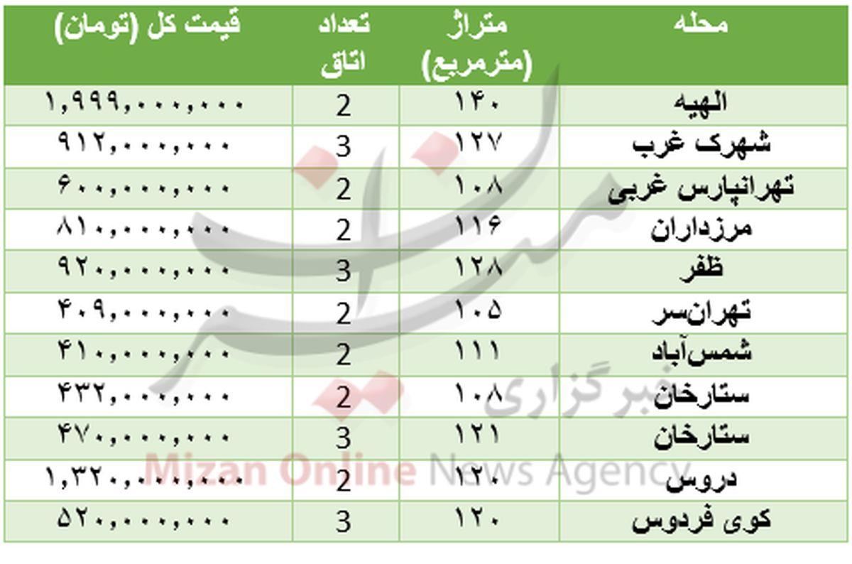 قیمت خانههایی با متراژ بیش از ۱۰۰ متر +جدول