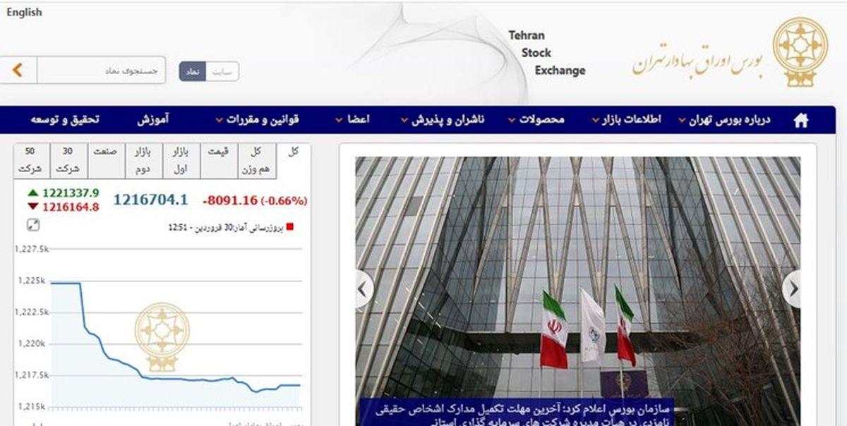 کاهش 8094 واحد دیگر از شاخص بورس تهران