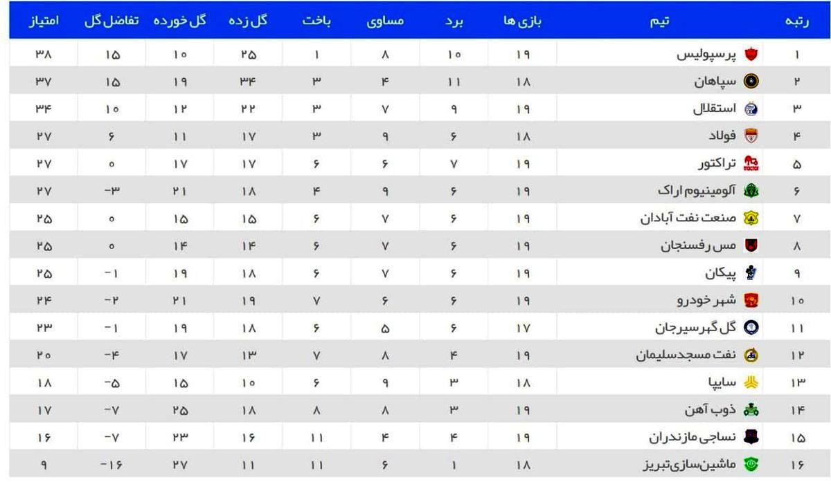 جدول ردهبندی در پایان بازی های امروز