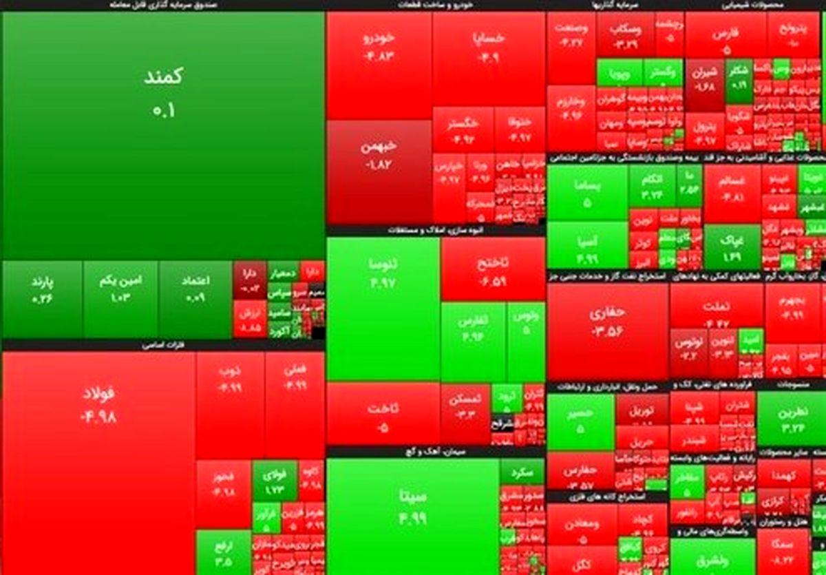 سهامداران کدام شرکتها امروز بیشترین رشد قیمت را داشتند؟
