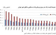 مسکن زیر ۱۲ میلیون در تهران نگرد، نیست +قیمتها