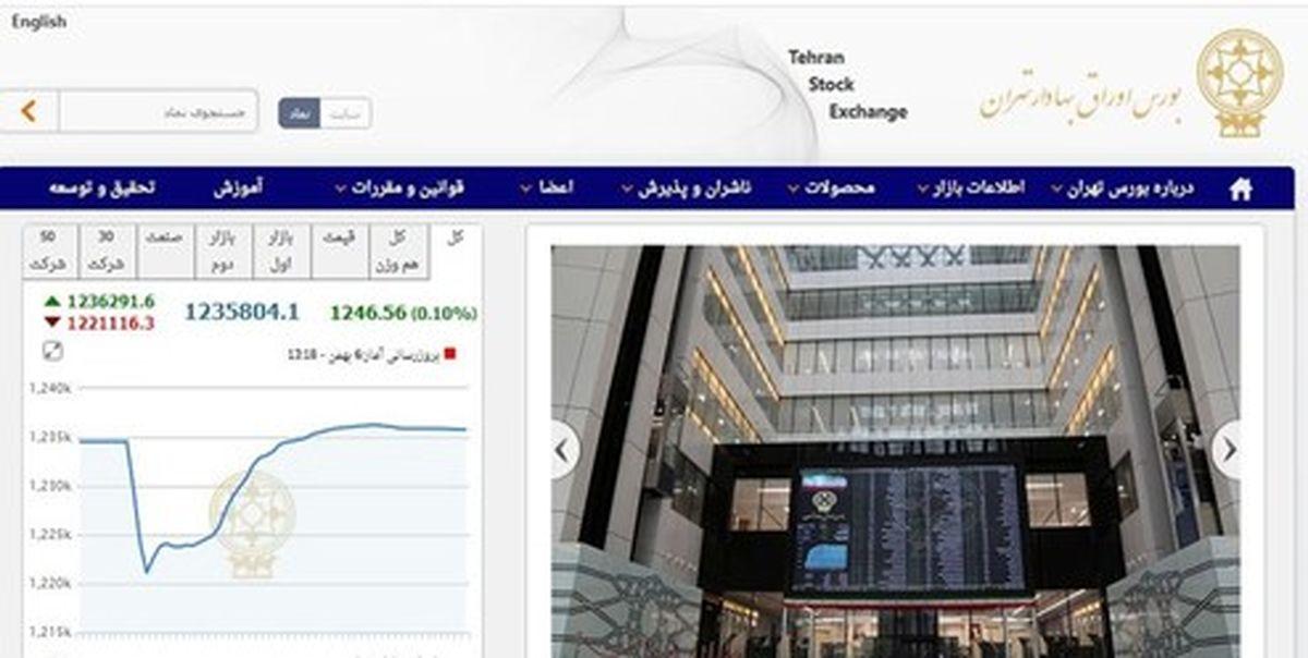 افزایش شاخص بورس تهران در پایان معاملات امروز
