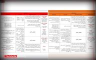 فهرست محدودیتها در شهرهای قرمز و نارنجی