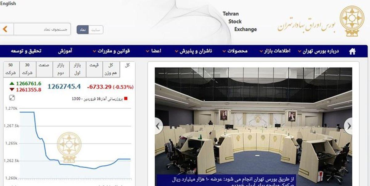 کاهش 6 هزار واحدی شاخص بورس تهران