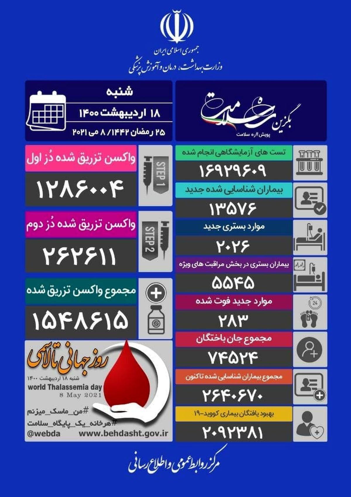 آخرین آمار کرونا در ایران /۲۸۳ فوتی وشناسایی ۱۳۵۷۶ بیمار دیگر